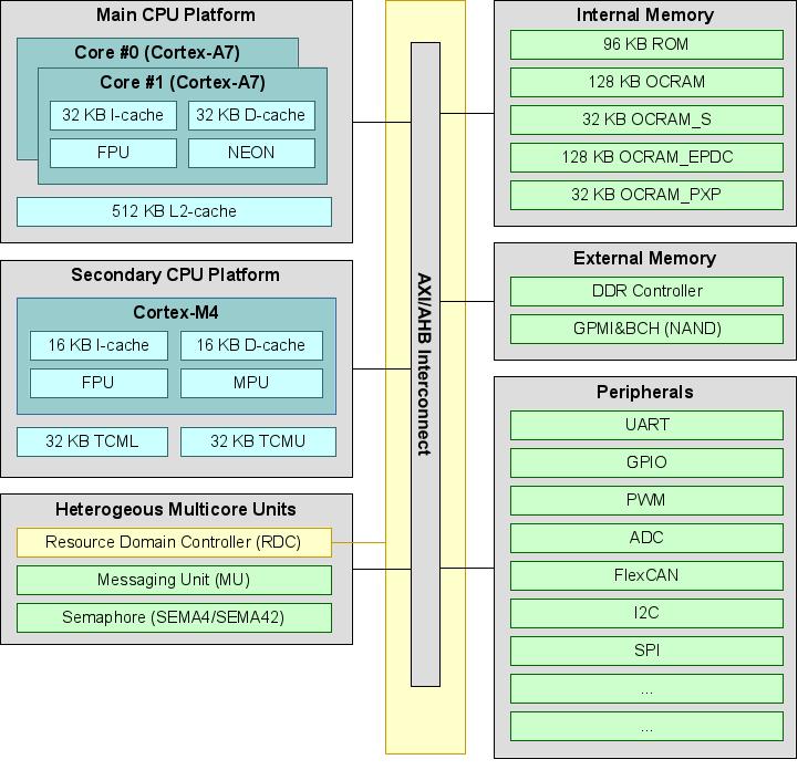 i.MX 7 Heterogeneous Asymmetric Multicore Architecture Block Diagram