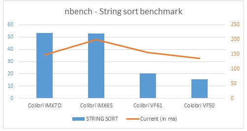 nBench - String sort benchmark