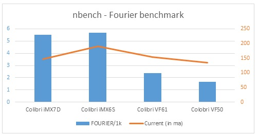 nBench - Fourier benchmark