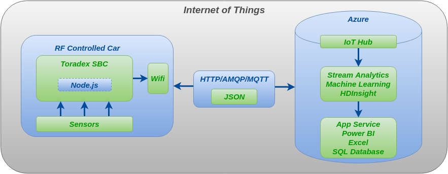 Block diagram of the application