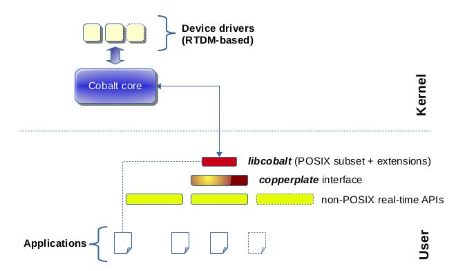 Dual Core Xenomai Configuration