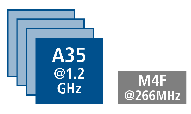 Arm CPU Cortex-A35 + M4