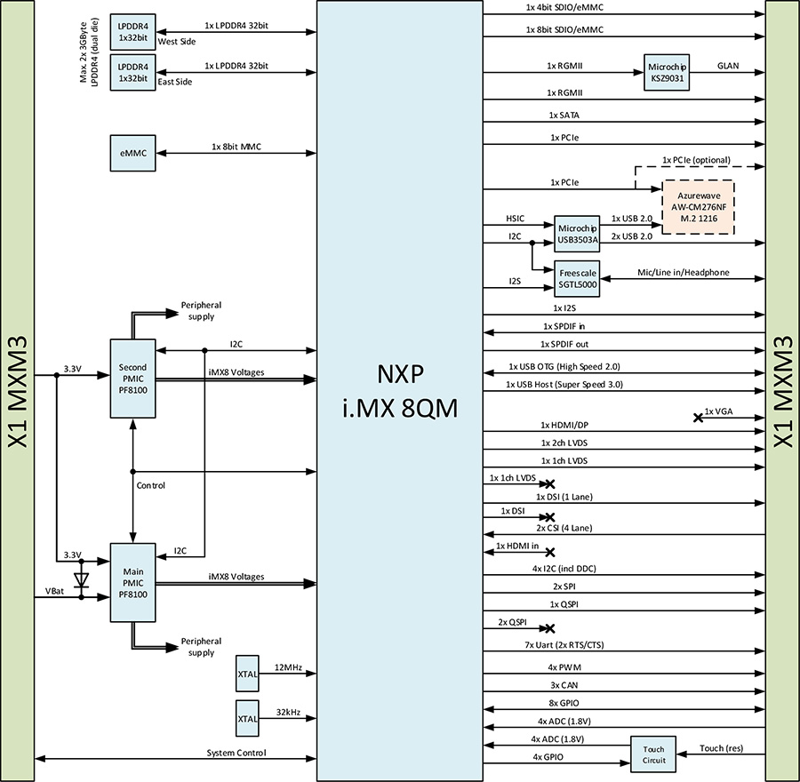 Block Diagram: NXP i.MX 8QM