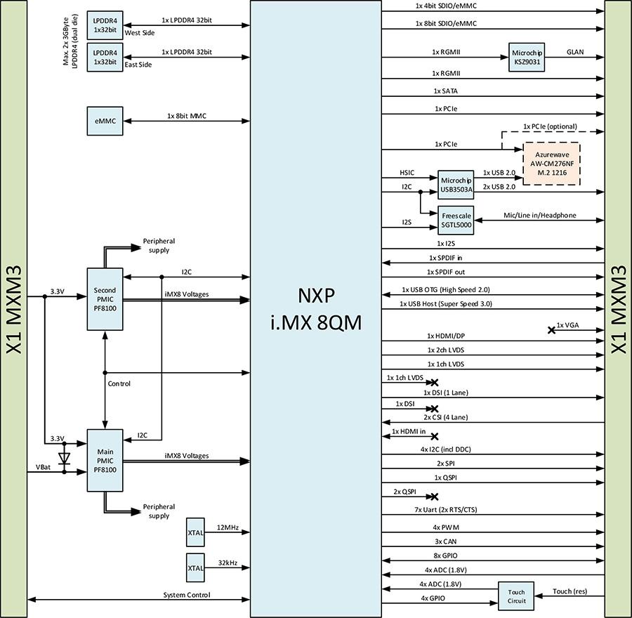 NXP i MX 8QM 计算机模块- Apalis iMX8
