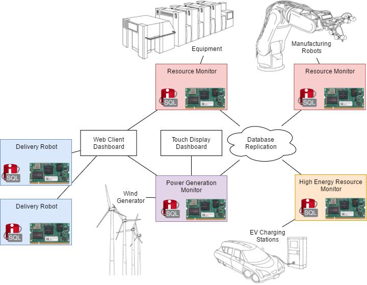 Demonstration Deployment Diagram