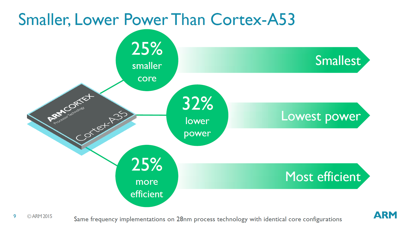Cortex-A35 performance