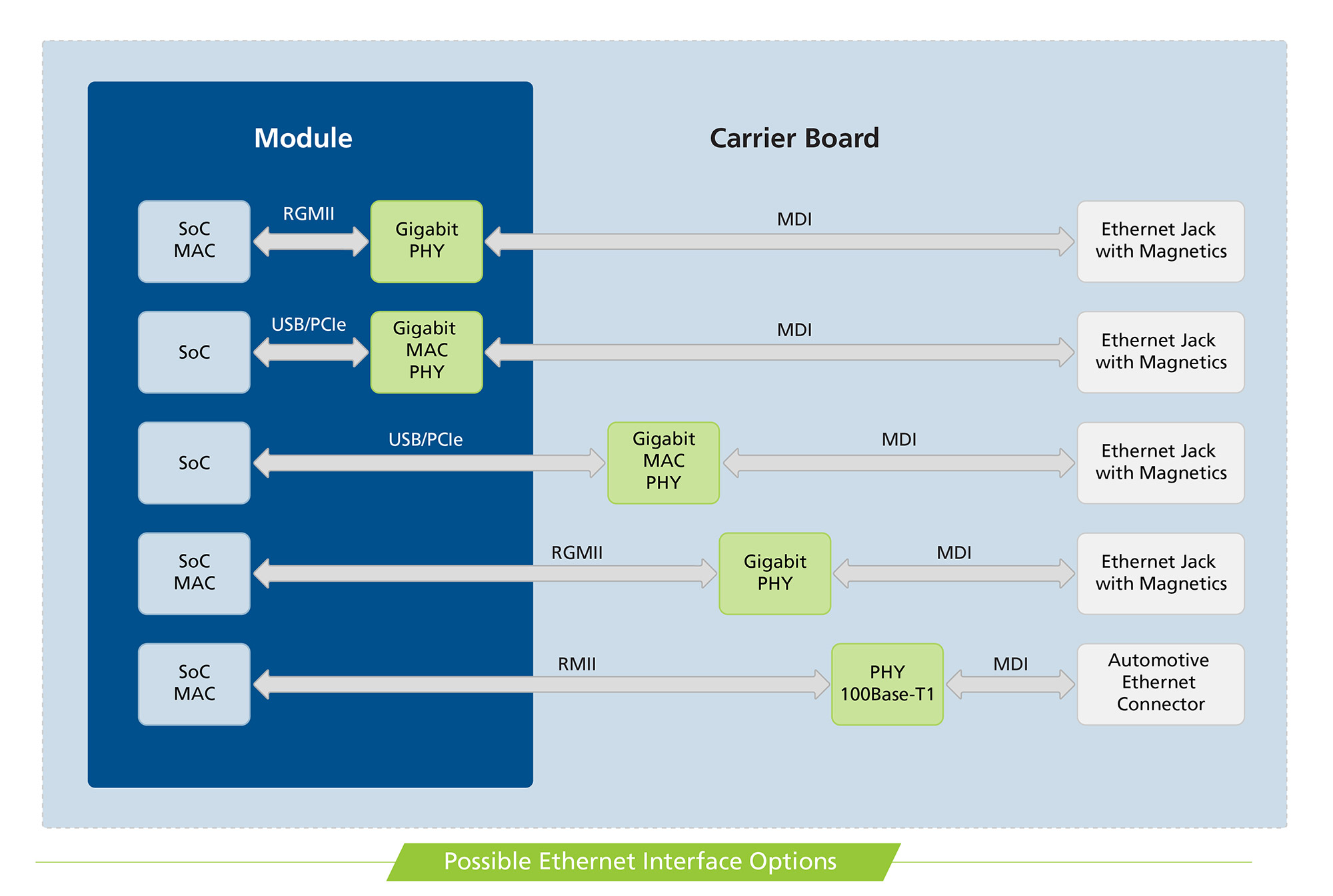 Possible Ethernet Interface Options