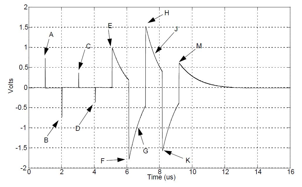Waveform 1000Base-T from IEEE Standard for Ethernet