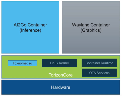 Torizon AI2GO Container Demo Architecture