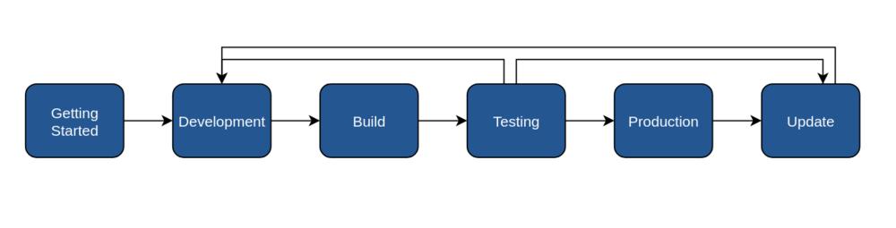 Development process for torizon