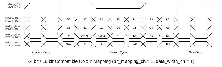 24 bit/18 bit Compatible Colour Mapping
