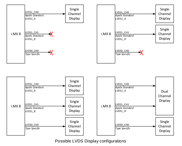 Possible LVDS Display configurations