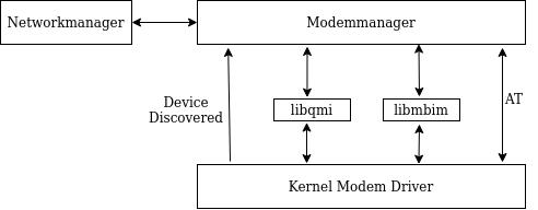 ModemManager_workflow