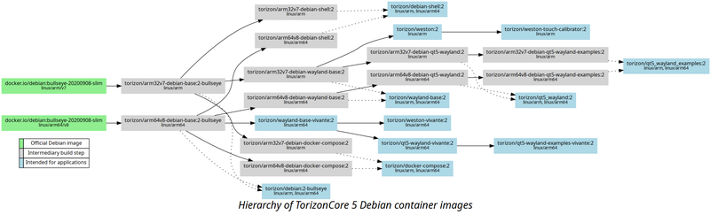 Debian based container images