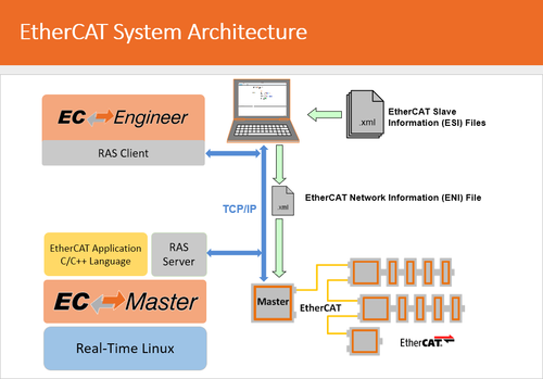 EtherCAT System Architecture