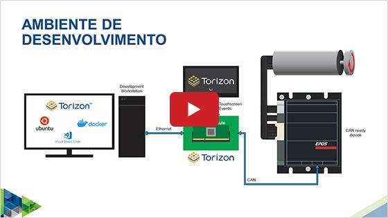 Embedded Application Development using CAN protocol in Qt on Torizon Platform